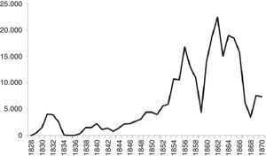 Capital escriturado de las sociedades constituidas en Castilla la Vieja y León dedicadas a la elaboración de harinas, 1828-1870 (en miles de reales corrientes y medias móviles trienales). Fuente: AHPP, AHPB, AHPV y AHPC, Protocolos.