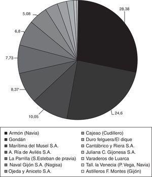 La construcción naval en Asturias (1960-2000): flota>20TRB. Fuente: Lista Oficial de Buques (2001).