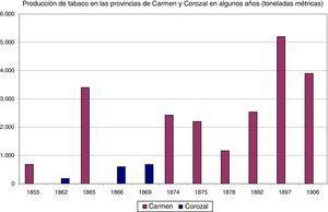 Producción de tabaco en las provincias de El Carmen y Corozal en algunos años (toneladas métricas). El dato de 1892 incluye el total de las 2 provincias: Carmen y Corozal. Fuente: para El Carmen 1855, 1865, 1875, Sierra (1971, pp. 98-99); para 1874, Ocampo (1984, p. 228); para 1878, «Informe del Gobernador de la provincia del Carmen», Diario de Bolívar, 29-30 julio 1879, pp. 433-439; para 1892, «Datos e informe sobre tabaco», Registro de Bolívar, 12 junio 1893, pp. 186-187; para 1897, «Editorial», El Anunciador: Órgano de la Casa de Gieseken, Ringer & Co., 24 noviembre 1897, 1; para 1906, «Informe que presenta el prefecto de la Provincia del Carmen, al señor Gobernador del Departamento», Registro de Bolívar, 23 octubre 1906, pp. 461-462; para Corozal 1862, «Informe del Gobernador de la provincia de Corozal, sobre cultivo del tabaco», Gaceta Oficial del Estado Soberano de Bolívar, 14 diciembre 1862; para 1866, «Informe del Gobernador de Corozal», Gaceta de Bolívar, núm. 521, 8 noviembre 1867; para 1869, «Informe anual del Gobernador de la provincia de Corozal», Gaceta de Bolívar, 21 agosto 1870, pp. 328-329.