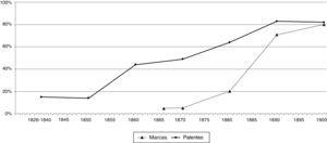 Patentes y marcas solicitadas por un intermediario. España, 1826-1900. Fuente: Documentación de patentes de invención (1826-1900) y de marcas de fábrica (1866-1900), AHOEPM, Madrid.