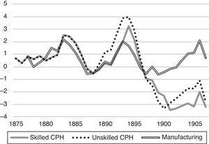 """Wage growth minus GDP/c growth in Denmark, 1872–1910 (7 year averages). Note. GDP per capita calculated with Hansen's (1974: Table 3) GDP estimates, also represented in Abildgren (2008: Table A.5) and Hansen's (1974: Table 1) population estimates. Manufacturing wage from Abildgren (2008: Table 1A), series """"Annual growth in nominal hourly earnings in industry 1875–2007"""". Other two series from Dalgaard (1926), only available for certain years; I have linearly interpolated between those years."""