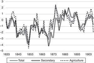 """Wage growth minus GDP/c growth in Norway 1830–1910 (7 year averages). Note. GDP is from Grytten (2004b) Table 5 GDP per capita in NOK. Wage is from Grytten (2009) Appendix 1 """"Nominal wages per man-year for Norway, 1726–2006, in NOK""""."""