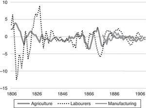 """Wage growth less GDP/c growth in Sweden 1800–1910 (7 year averages). Note. Wages for male agricultural workers 1803–1914 are from Jörberg (1972), an unweighted average of the 24 counties. Labourer wages in Stockholm are from Söderberg (2010) for 1800–64 and from Sociala Meddelanden (1927) for 1866–1912. Wages for male manufacturing workers 1871–1920 from Prado (2010b). GDP per capita is from Edvinsson (2005), the series """"GDP per capita by expenditure in purchasers' prices (SEK), nominal value""""."""