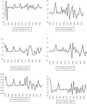 Oportunidades de arbitraje de los depósitos en divisas con relación a la peseta, en porcentaje. Fuente: Elaboración propia.