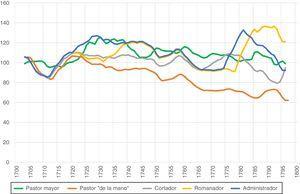 Salarios reales de los trabajadores de la carnicería de El Burgo de Osma (Soria). Números índices (base 100=media 1701-1710). Medias móviles de 7 años Fuentes: Las mismas de la tabla 6.