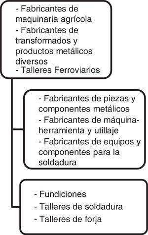 Estructura de la oferta en el distrito metalúrgico de Valladolid en el primer tercio del sigloxx. Fuente: Elaboración propia con datos de Memorias de la CCIV y De Cossío (1927).