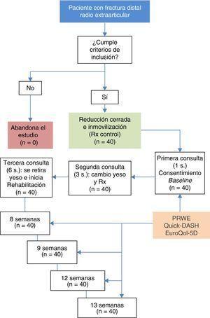 Diagrama de flujo en un diseño clínico «cohortes clásico» o longitudinal prospectivo con medidas antes y después del tratamiento. Fuente: adaptado de García Gutierrez15.