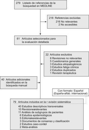 Diagrama de flujo de la revisión sistemática: adquisición de la evidencia.