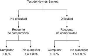 Algoritmo del test de Haynes Sackett para la evaluación del cumplimiento.