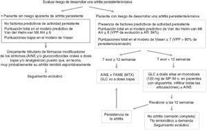 Propuesta de tratamiento terapeútico de la artritis indiferenciada de reciente comienzo.