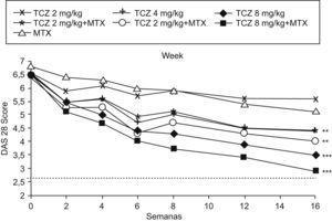Mejoría del índice de puntuación de la actividad de la enfermedad 28 en los diferentes grupos terapéuticos de tocilizumab en el estudio CHARISMA. *p inferior a 0,05 frente a metotrexato (MTX); *p inferior a 0,001 frente al MTX.