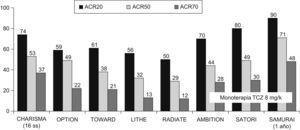 Proporción de pacientes con respuestas ACR (Colegio Americano de Reumatología) 20, ACR50 y ACR70 en diferentes estudios con tocilizumab (TCZ) en artritis reumatoide. Los resultados se observaron después de 24 semanas, excepto en el estudio CHARISMA que se realizó a las 16 semanas y en el estudio SAMURAI que lo realizó después de un año. Se expresan los resultados del mejor grupo terapéutico de cada estudio, TCZ (en dosis de 8mg/kg cada 4 semanas por vía intravenosa) asociado a metotrexato o en su caso a los fármacos modificadores de enfermedad. Los estudios AMBITION, SATORI y SAMURAI, al ser en monoterapia, expresan los resultados del grupo TCZ en dosis de 8mg/kg.
