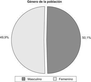 Distribución del sexo de la población.