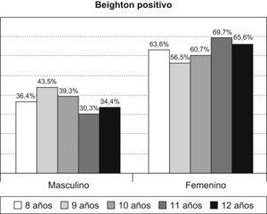 Porcentajes del test de Beighton positivo (hipermovilidad articular) según la edad y el sexo en la población de estudio.