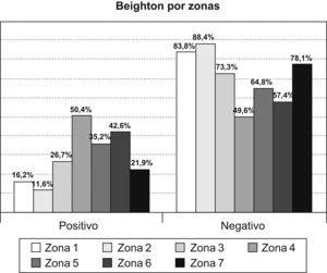 Distribución de la hiperlaxitud ligamentosa en las zonas de estudio.