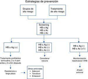 Estrategias de prevención de reactivación de VHB en pacientes reumáticos.