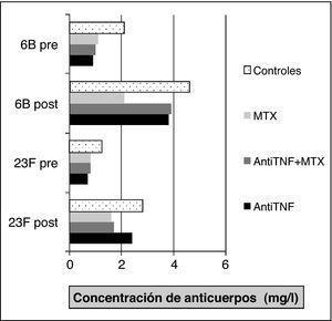 Respuesta inmunitaria tras la vacuna antineumocócica en pacientes con FAME y anti-TNF (etanercept e infliximab).