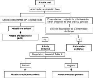 Algoritmo del diagnóstico diferencial de la AOR. Fuente: modificado de Letsinger al.35.
