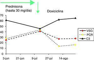 Progresiva normalización de los reactantes de fase aguda.