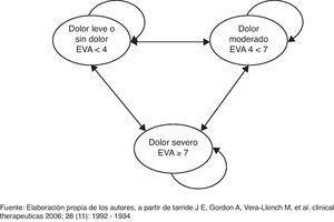 Modelo de Markov de los estadios de salud del síndrome de fibromialgia. Fuente: elaboración propia de los autores, a partir de Tarride et al.16.