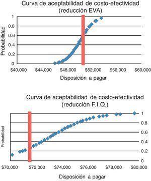 Curvas de aceptación del coste-efectividad de pregabalina frente a amitriptilina en el tratamiento del síndrome de fibromialgia. EVA: escala visual análoga; FIQ: cuestionario de impacto de fibromialgia.