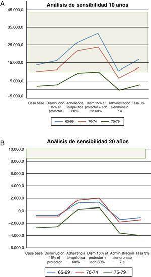 Análisis de sensibilidad a 10 (A) y 20 (B) años.