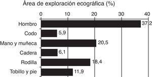 Área de exploración ecográfica (%).