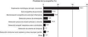 Finalidad de la ecografía (%).
