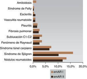 Manifestaciones extraarticulares en el estudio emAR I (n=1.379) y el emAR II (n=1.272).