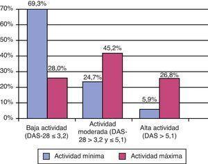 Distribución por categorías del DAS-28 según la actividad mínima y máxima (n=571).