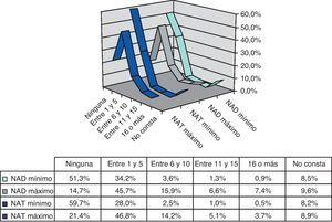 Distribución de los datos en el recuento mínimo y máximo del NAT y del NAD, y grado de omisión.