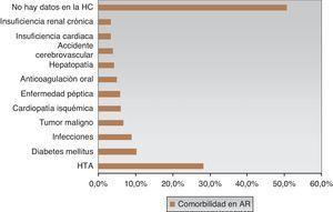 Distribución de los datos según la clase de comorbilidad y grado de omisión (N=1.272).