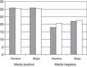 La puntuación de los afectos positivos y negativos en pacientes con artritis de inicio es similar a la de población general española. Las columnas grises corresponden a pacientes con artritis y las blancas a población sana. Los datos de población española sana que se muestran en el gráfico son los descritos por Sandin et al.22.