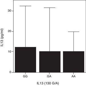 Concentración sérica de IL-13 en función del SNP R130Q en el gen de la IL-13. Los datos se representan de forma conjunta para los pacientes con enfermedad activa de las tres patologías incluidas en el estudio (N.° total=114: arteritis de células gigantes [ACG; N = 15], polimialgia reumática [PMR; N =71] y artritis reumatoide de inicio en el anciano [EORA; N = 28]).