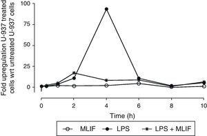Time-course expression of IL-1β in U-937 cells. Triplicate cultures of 4×106 U-937 cells in the presence of MLIF, LPS or both were harvested at 0.3, 1, 2, 4, 6, 8 and 10h. RNA was obtained from pellets and used for real time PCR. Comparative expression was established using unstimulated cells as reference. LPS induced a strong up-regulation of IL-1β which peaks at 4h. MLIF per se did not affect IL-1β basal expression but MLIF was able to reduce significantly the stimulatory effect of LPS when amebic peptide was added simultaneously to LPS (p=0.05). Bars of SEM are <1 in all points.