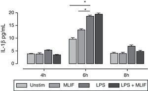 Time-course of IL-1β immunoreactivity in U-937 cells. Triplicate cultures of 4×106 U-937 cells in the presence of MLIF, LPS or both were harvested at 4, 6 and 8h by centrifugation. Supernatant fluids were employed for IL-1β immunoreactivity. In general IL-1β released to medium was low at 4 and 8h, response to LPS was higher at 6h *(p=0.05), MLIF per se had no effect over IL-1β release and did not interfere with LPS stimulation.