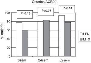 Porcentaje de pacientes respondedores a criterios ACR 20, a las 24 y 52 semanas. No hubo diferencias estadísticamente significativas entre ambos grupos.