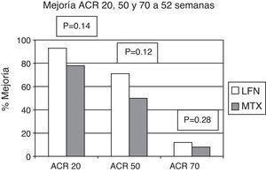 Porcentaje de pacientes quienes alcanzaron mejoría ACR. No existió diferencia estadísticamente significativa al comparar los 2 grupos.
