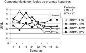 Se muestra en el gráfico el comportamiento del promedio de los niveles séricos de las enzimas hepáticas para cada grupo, mostrando que a través del tiempo, en el grupo de LFN existe una tendencia a mantenerse en niveles óptimos.