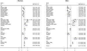 Meta-analysis of mortality in rheumatic diseases by sex. Abbreviations: RA, rheumatoid arthritis; SLE, systemic lupus erythematosus; SSc, systemic sclerosis; PsA, psoriatic arthritis; PSV, primary systemic vasculitis; ANCA-V, anca-associated vasculitis; OP, osteoporosis.
