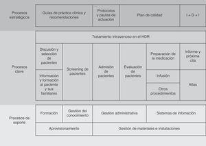 Mapa de procesos utilizado para elaborar el cuestionario de autoevaluación del proyecto HD-Reumatolex.