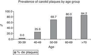 Prevalence of carotid plaque by age group.