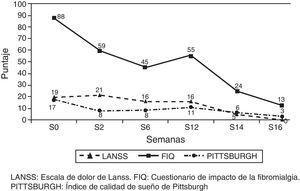 Evolución clínica del paciente después del tratamiento con agomelatina (16 semanas).