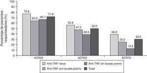 Porcentaje de pacientes que alcanzan respuesta ACR20, ACR50, ACR70 y ACR90 a los 6 meses del inicio del tratamiento con tocilizumab.
