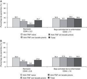 Porcentaje de pacientes en remisión clínica o baja actividad de la enfermedad a los 6 meses del inicio del tratamiento con tocilizumab sobre la base de los criterios SDAI (A) y CDAI (B).