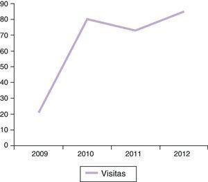 Evolución histórica de las visitas a la unidad multidisciplinar PSORiasis Reuma Derma (PSORD).