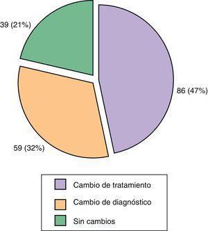 Resultados diagnósticos y terapéuticos de la derivación a la unidad multidisciplinar PSOriasis Reuma Derma (PSORD).
