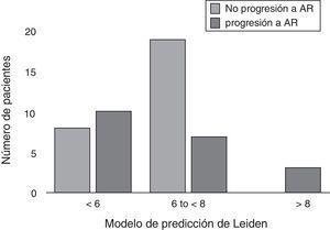 Puntuación del modelo de predicción de Leiden y el riesgo de progresión a artritis reumatoide.