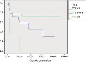 Curva de Kapplan-Meier con la distribución de la puntuación del MPL. MPL: modelo de predicción.