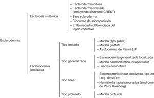 Clasificación general de esclerodermia. Adaptada de: Preliminary criteria for the classification of systemic sclerosis (scleroderma). Subcommittee for scleroderma criteria of the American Rheumatism Association Diagnostic and Therapeutic Criteria Committee9 y Kreuter et al.10.